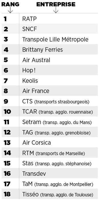 Meilleurs employeurs de France 2016 : les champions dans le transport de personnes | Entretiens Professionnels | Scoop.it