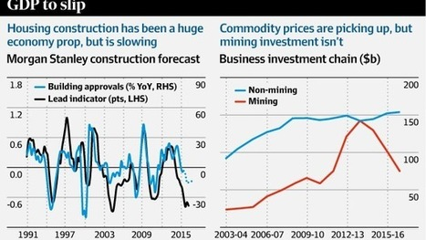 Four charts that show Australia's economy may have gone backwards   12 Business Finance and Economics   Scoop.it