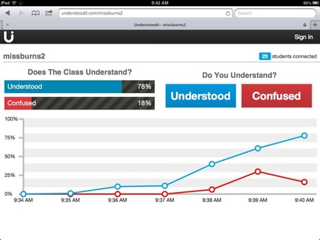 Understoodit: Formative Assessment Tool | teaching with technology | Scoop.it