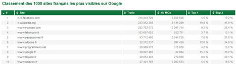 Classement des 1000 sites français les plus visibles sur Google | Time to Learn | Scoop.it