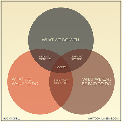 how to be happy in business – venn diagram | rethinking brand | Scoop.it