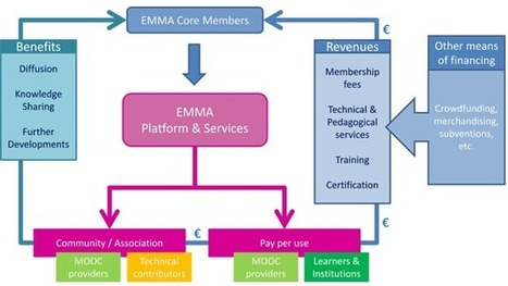 How to make a European MOOC platform sustainable? | Emma Project | Peer2Politics | Scoop.it
