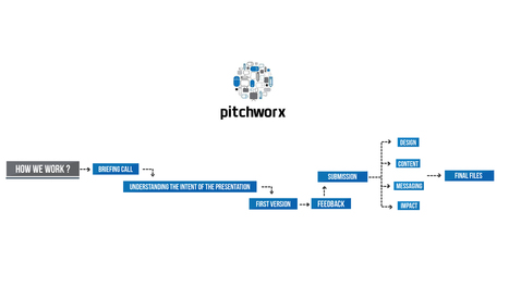 PitchWorx - How We Work | Presentation Design Services and Character Animation Video | Scoop.it