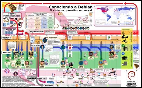 Debian: el sistema operativo universal #infografia#infographic | Docentes:  ¿Inmigrantes o peregrinos digitales? | Scoop.it