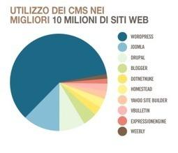 Perché creare blog WordPress - la superstar dei CMS   Come fare blogging   Scoop.it