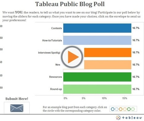 How to Turn a Tableau Viz into a Poll | Nonprofit Data Visualization | Scoop.it