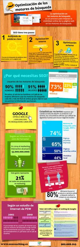 Optimización para motores de búsqueda #infografia #infographic #seo | Links sobre Marketing, SEO y Social Media | Scoop.it