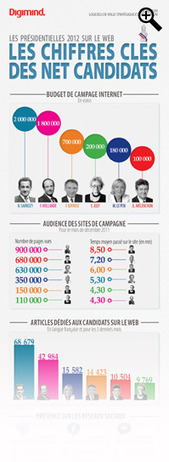 Présidentielles 2012: Top des candidats sur Facebook, Twitter, YouTube, Audience, Budget | Infographics & Visual Info | Scoop.it