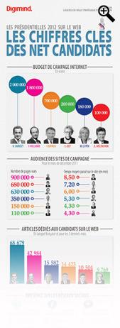 Présidentielles 2012: Top des candidats sur Facebook, Twitter, YouTube, Audience, Budget | Web 2.0 et société | Scoop.it