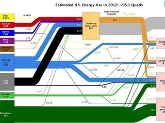 The United States uses 39% of the energy it produces, wastes 61%... | Sports Facility Management. 4056768 | Scoop.it