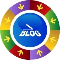 Your Blog: Hub of the Great Content Marketing Wheel | Small Biz Trends | Curation Revolution
