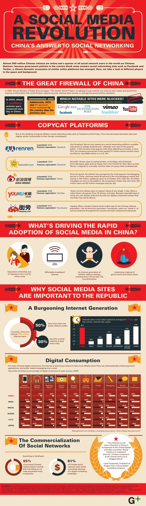 Infographic: Meet The Chinese Facebook, Twitter & YouTube | Coolios best infographics and videographics | Scoop.it