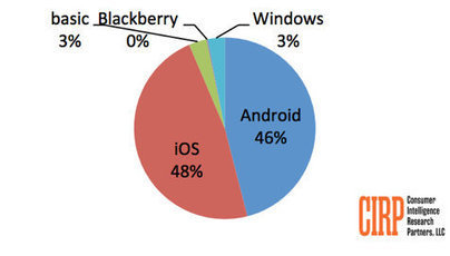 Apple vuelve a encabezar el mercado estadounidense de los smartphones | Tecnologia | Scoop.it