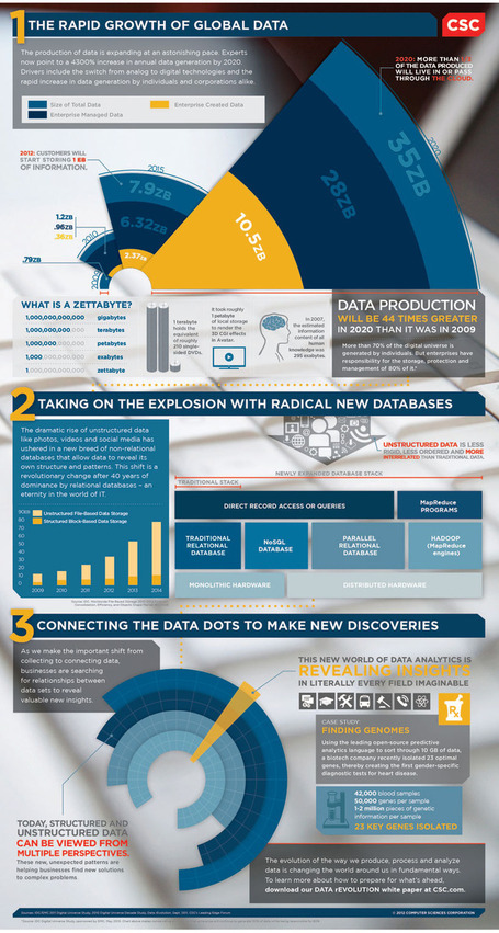 Big Data Growth Just Beginning to Explode | CSC | leapmind | Scoop.it