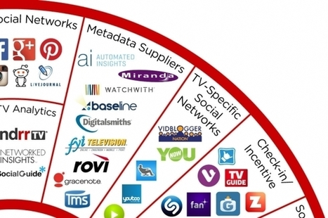 Introducing the Social-TV Ecosystem Chart 2.0 | TV Everywhere | Scoop.it