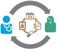 A Cursory View of Patient Portals and Patient Engagement | Better Patient Engagement | Customer Engagement | Scoop.it