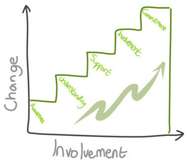 Winning stakeholder support when time and energy are limited   Business Change Capability   Scoop.it