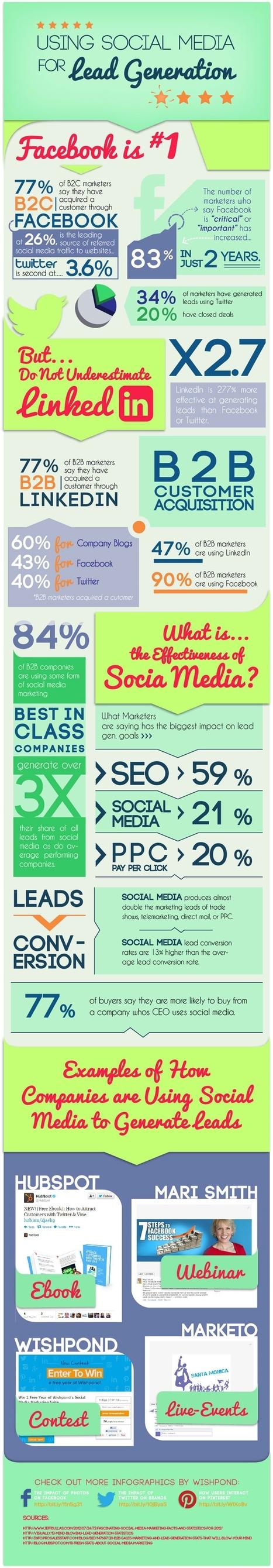 Using Social Media For Lead Generation | Social Media Today | Social Media & Internet Marketing Infographics | Scoop.it