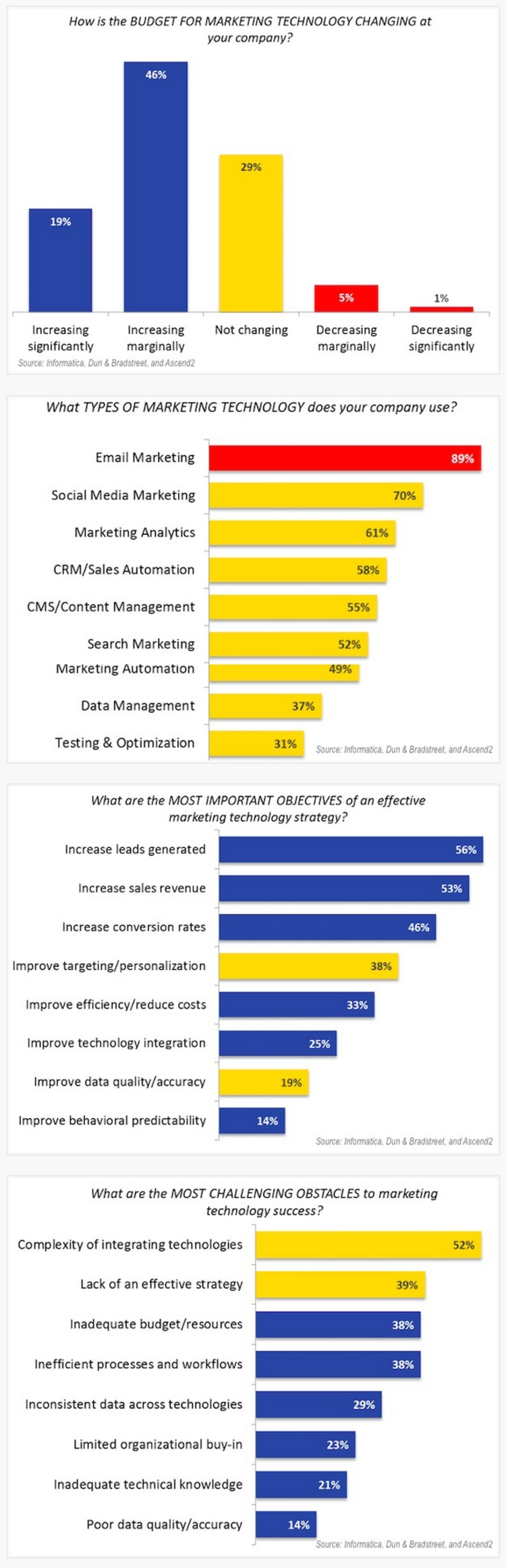 B2B Marketing Technology: Top Tools, Objectives, and Challenges - Profs | The Marketing Technology Alert | Scoop.it