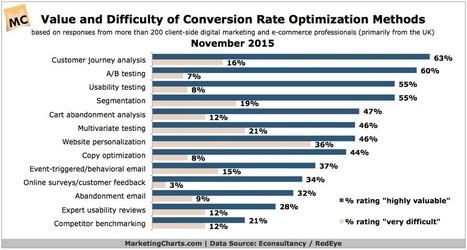 Customer Journey Analysis A Rising Force In Conversion Rate Optimization - MarketingCharts | Du Marketing & autres facéties de la vie... | Scoop.it