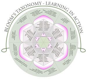 Benjamin Bloom - Wikipedia, the free encyclopedia | educators | Scoop.it
