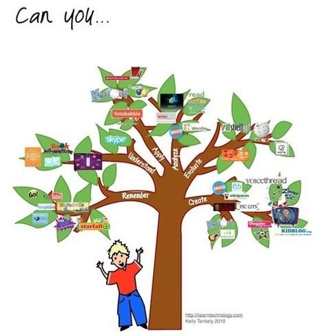 Blooms Taxonomy | WEBOLUTION! | Scoop.it