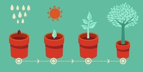 Cómo crear un Plan de Marketing Online: Objetivos SMART | Social Media | Scoop.it