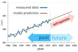 Big Data Reduction 2: Understanding Predictive Ana... - Lithosphere Community | e-Xploration | Scoop.it