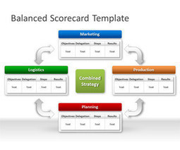 FREE Balanced Scorecard PowerPoint Template | balance score card | Scoop.it