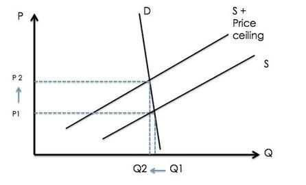 ECONOMICS BLOG POST ASSIGNMENT #1 (Minimum price ...   Market System   Scoop.it