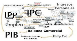Indicadores | El Taller del Dinero | Scoop.it