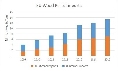 Britain Flexed It with EU Exit; Forisk Checks Its Implications for Forest Markets and Bioenergy | Timberland Investment | Scoop.it