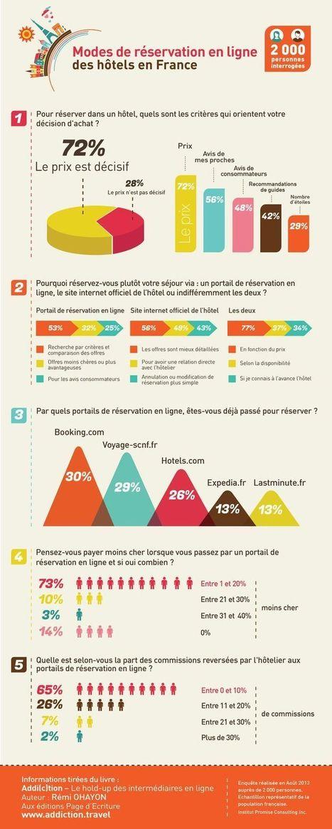 Modes de réservation en ligne des hôtels en France | Hospitality and tourism industry | Scoop.it