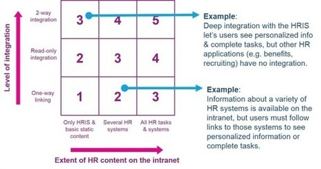 The 7 levels of HR integration into the intranet I Ephraim Freed | Entretiens Professionnels | Scoop.it