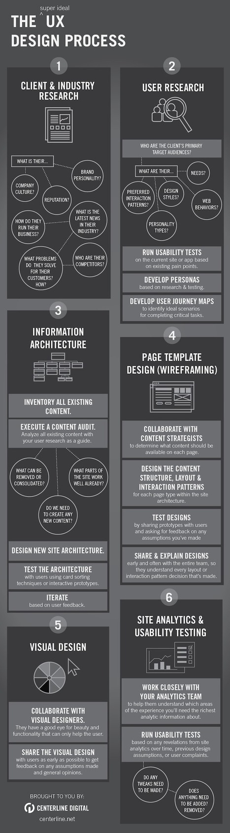 User Experience Design Process [INFOGRAPHIC] | #innovation(s) } Fast Food for Thoughts (videos, slides, pdf, jpg, ...) | Scoop.it