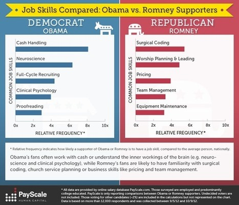 Election Stats: Jobs Skills Compared -- Obama Voters vs. Romney Voters [infographic] - The Salary Reporter | data visualization US Election | Scoop.it