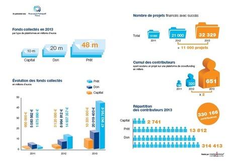 Année 2013 | Financement Participatif France | ... | generosite-associations | Scoop.it