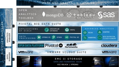 Big Data Game Changer: Federation Business Data Lake |EMC | Splunk - IT Operations and Business Intelligence | Scoop.it