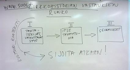 Lukiolaisen hyvinvointi: KIRKKOHISTORIAN KERTAUS | Kirkkohistoria | Scoop.it