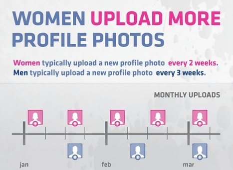 Women are changing their Facebook profile photo more than men | Social Media C4 | Scoop.it