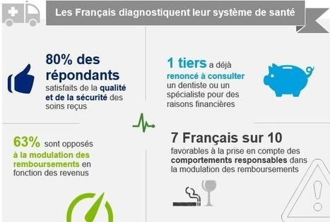 Santé : bien que satisfaits du système, les Français en attendent davantage - D.Views | ON QUANTIFIEDSELF, MHEALTH & CONTECTED DEVICES.... | Scoop.it