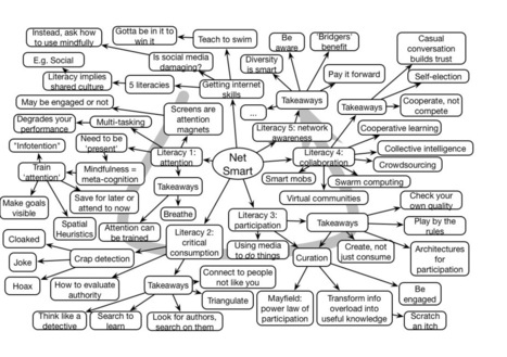 Learnlets » Howard Rheingold #AECT Keynote Mindmap | Aprendiendo a Distancia | Scoop.it