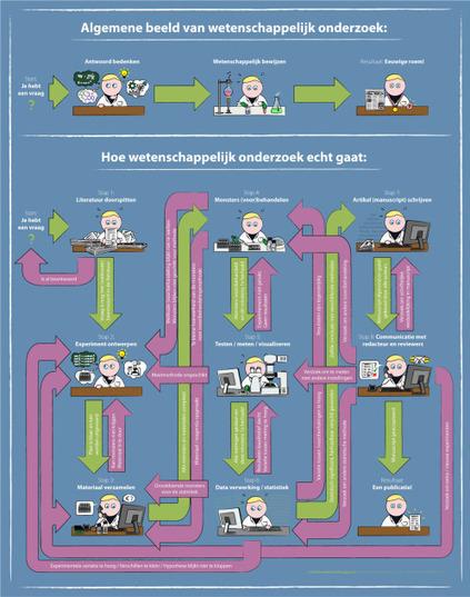 Infografiek: hoe wetenschappelijk onderzoek echt gaat | Master Leren & Innoveren | Scoop.it