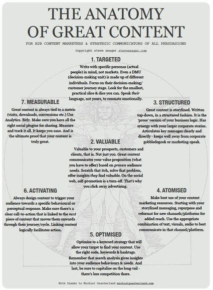 Anatomia dei Contenuti di Successo | Social + Content + Copy | Scoop.it