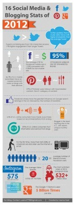 16 Interesting Social Media Stats of 2012 [Infographic] | Social Media Marketing Strategy for Business | Scoop.it