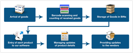 Inventory Management, Warehouse Management, Stock Management, Services | India | YFS | Order Fulfillment Services India | Scoop.it