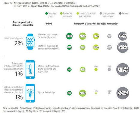 Les Français et leur smartphone : partout, tout le temps, en multitâches | CRM | Scoop.it