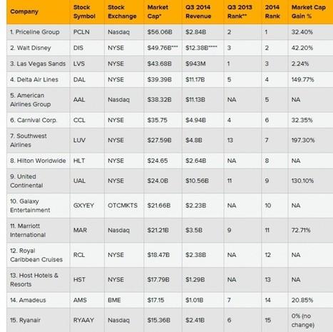 Turismo Competitivo: Ranking de las 15 mayores empresas turísticas del mundo | Turismo y Tecnología | #turisTIC | Scoop.it
