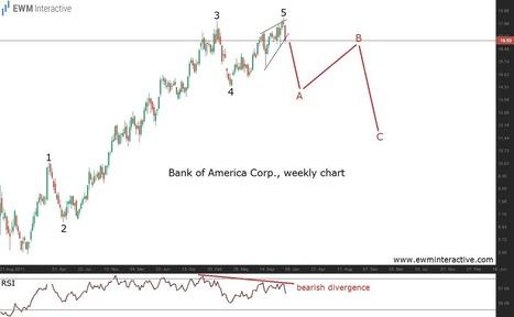 Bank of America Set to Extend Decline? - EWM Interactive | Education | Scoop.it