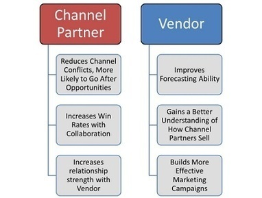 Indirect Channel Management:  What's in Your Pipeline? | CRM & Social CRM | Scoop.it